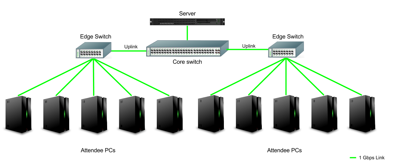 Diagram of edge switches uploading to core switch