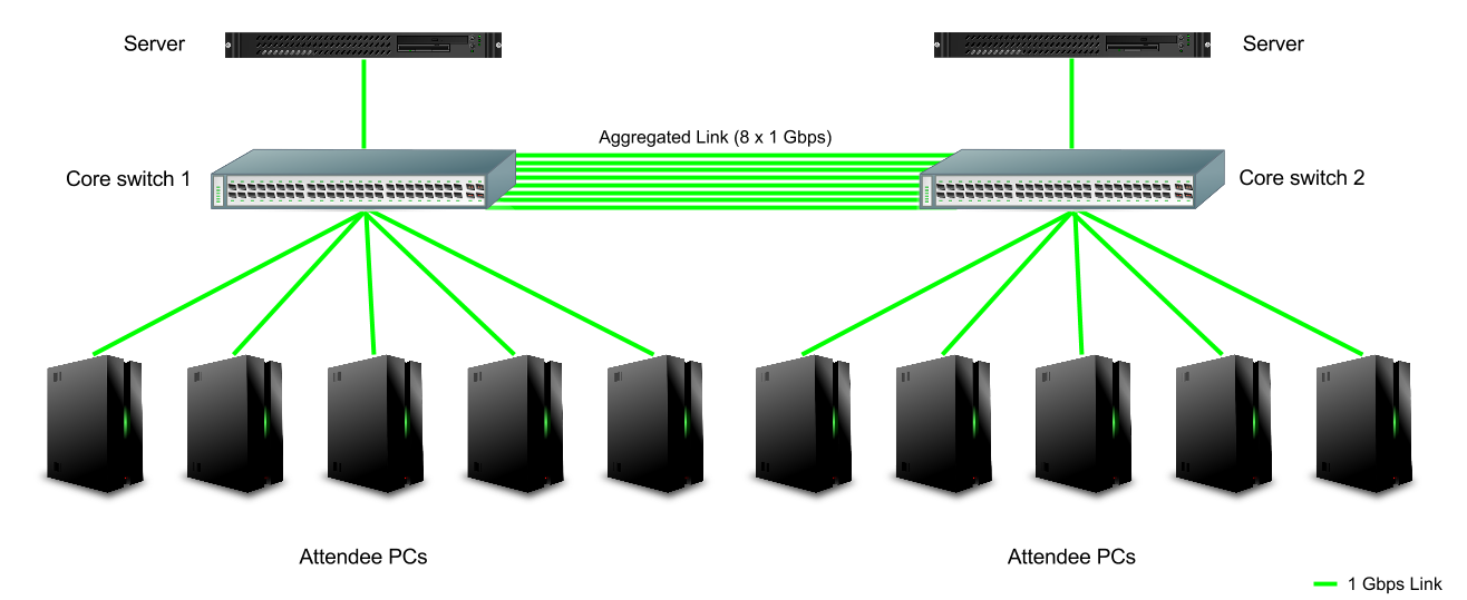 Diagram of two core switches with link aggregation